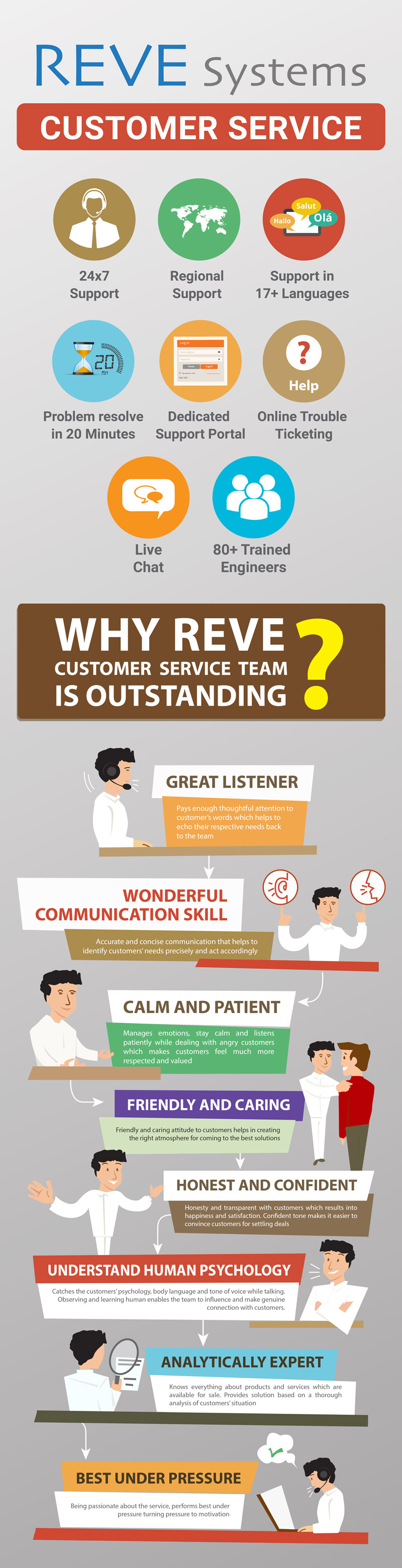 REVE Systems Customer Service - Infographics