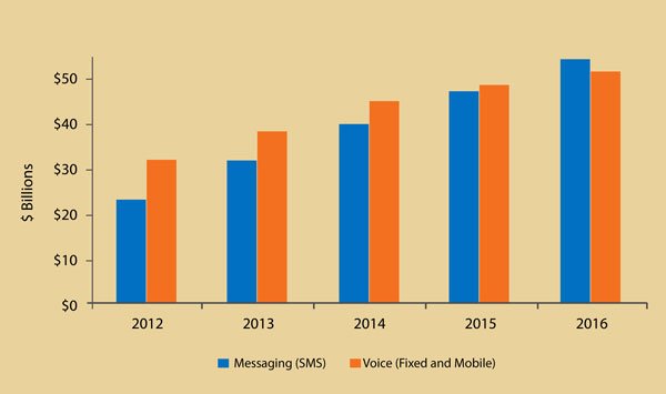 mobile-ott-revenue