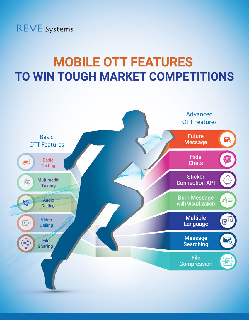Mobile OTT Features infographics