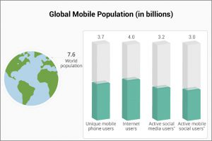 global-mobile-population-in-billions