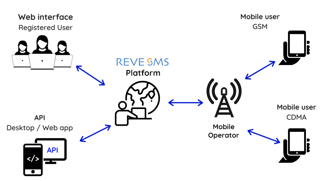 REVE SMS platform