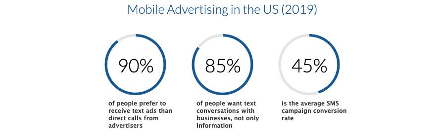 sms-advertising