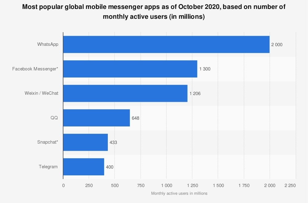 popularity of messaging apps