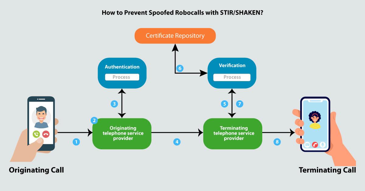 How STIR/SHAKEN works