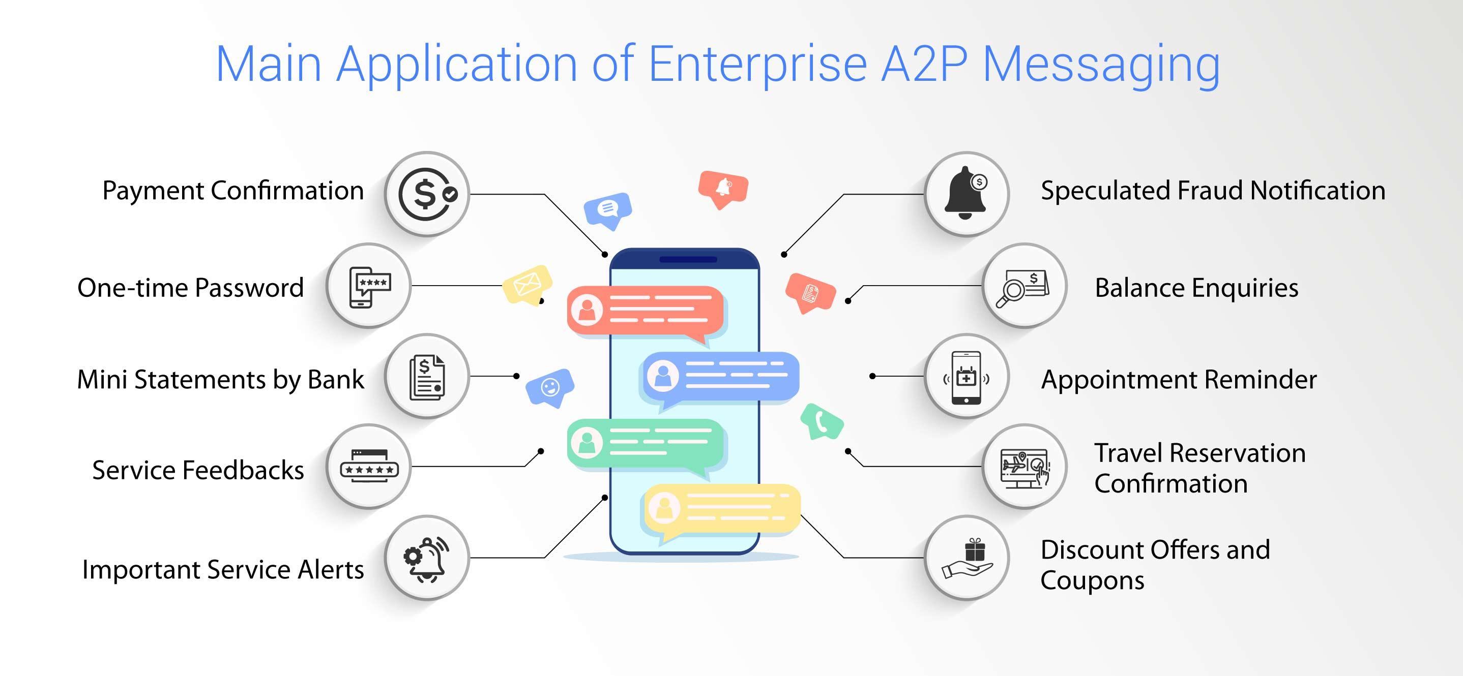 Application of Enterprise A2P messaging