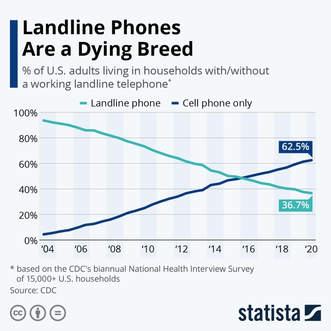 Landline to Mobile OTT