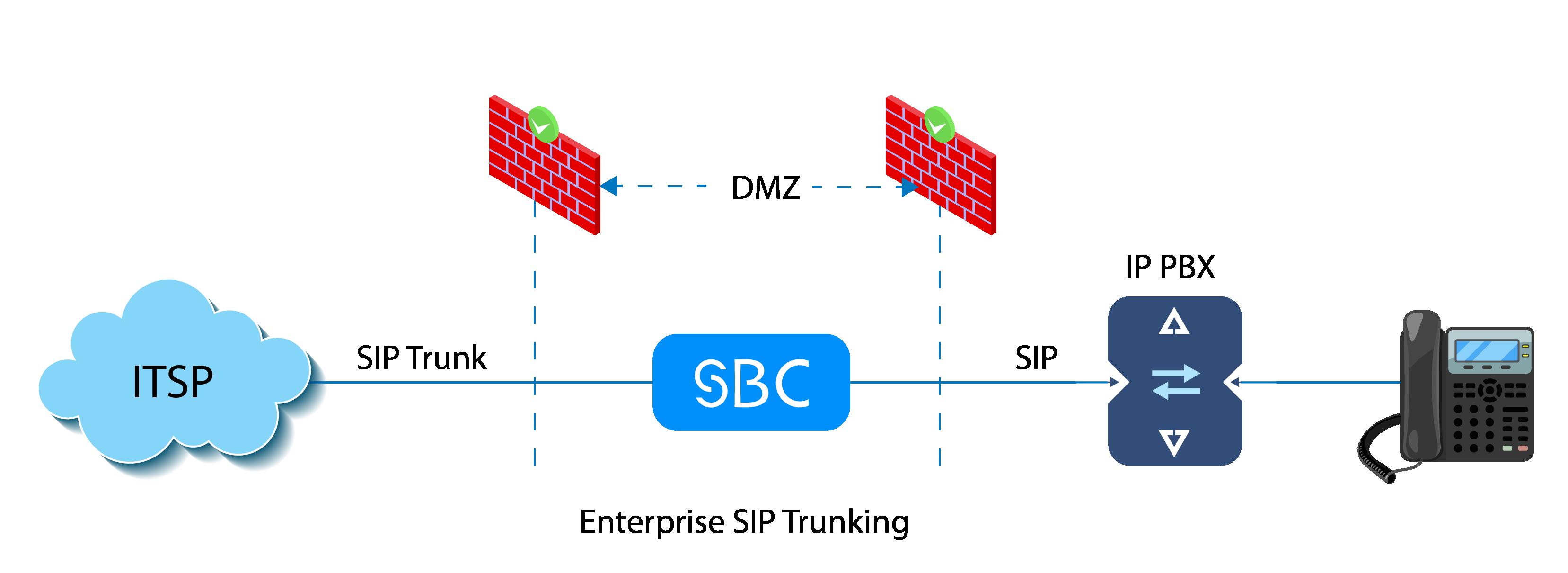 SBC SIP Trunking