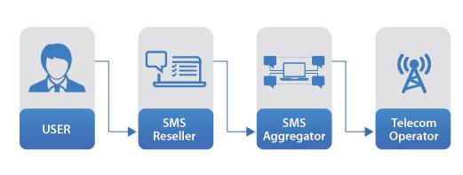 SMS Aggregator