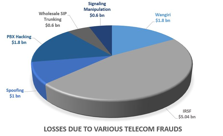 global telecom fraud