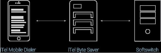 how iTel Byte Saver Works