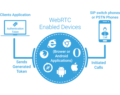 WebRTC SIP Gateway |WebRTC SIP Client | WebRTC to SIP Termination
